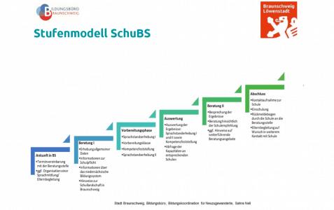 "Das Stufenmodell ""SchuBS"". Grafik: Bildungsbüro"